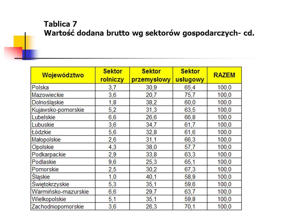 Tablica 7 Wartość dodana brutto wg sektorów gospodarczych- cd.