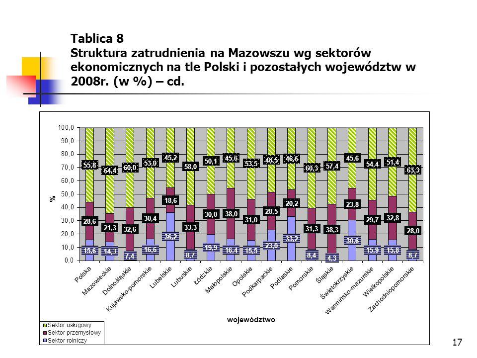 Tablica 8 Struktura zatrudnienia na Mazowszu wg sektorów ekonomicznych na tle Polski i pozostałych województw w 2008r.