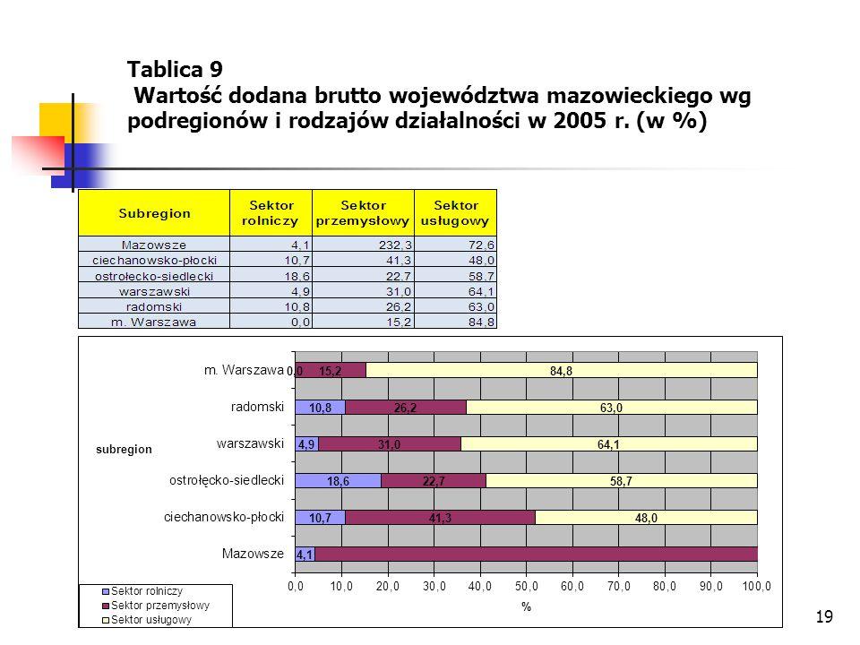 Tablica 9 Wartość dodana brutto województwa mazowieckiego wg podregionów i rodzajów działalności w 2005 r.