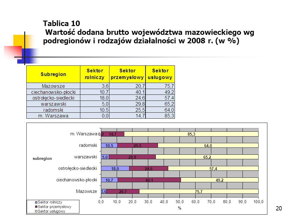 Tablica 10 Wartość dodana brutto województwa mazowieckiego wg podregionów i rodzajów działalności w 2008 r.