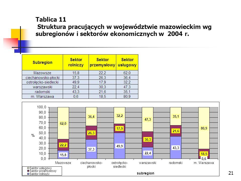 Tablica 11 Struktura pracujących w województwie mazowieckim wg subregionów i sektorów ekonomicznych w 2004 r.