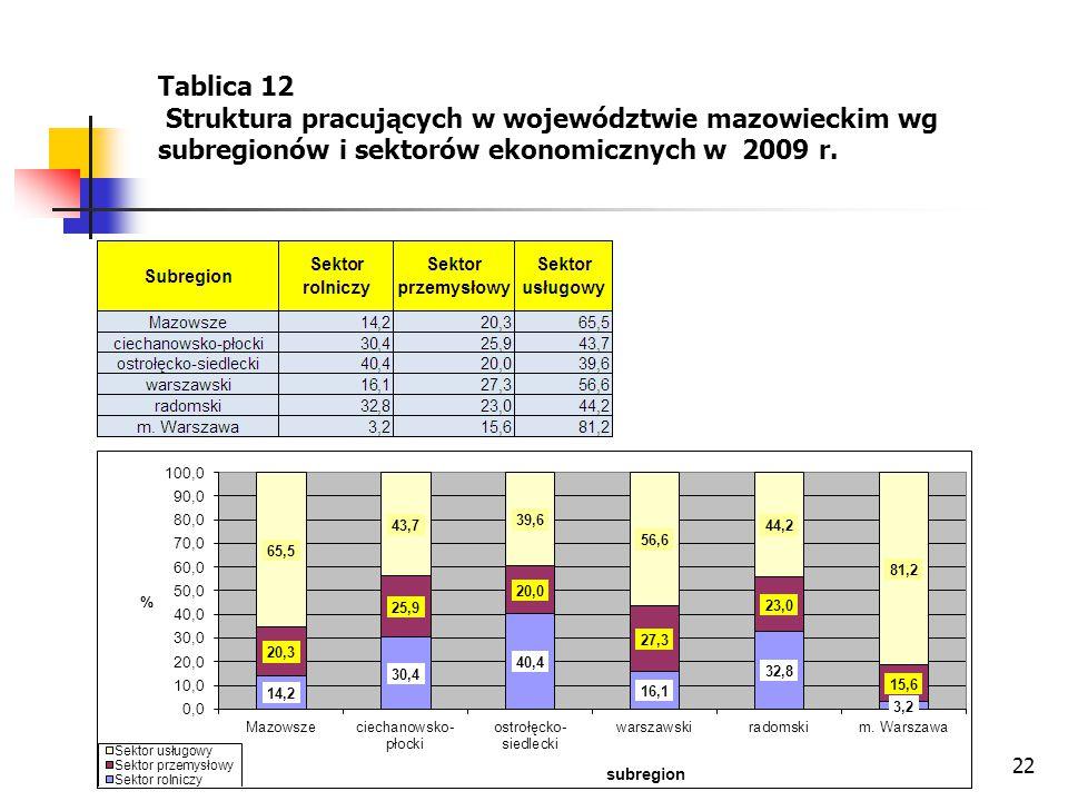 Tablica 12 Struktura pracujących w województwie mazowieckim wg subregionów i sektorów ekonomicznych w 2009 r.