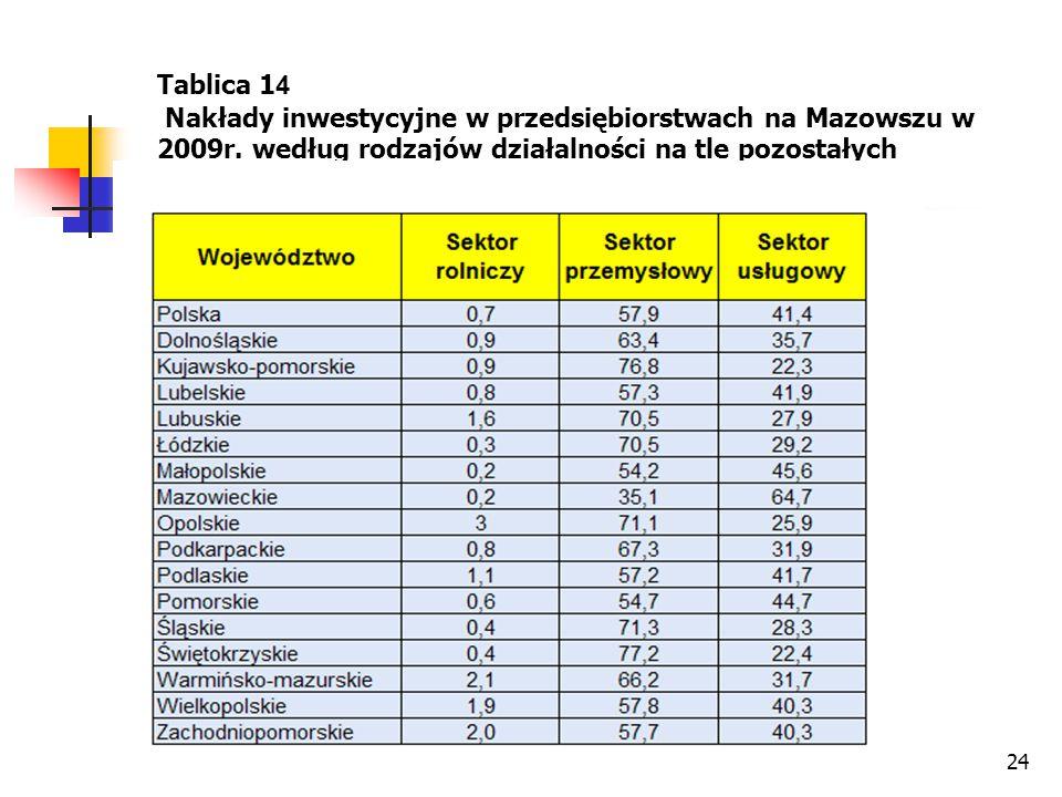 Tablica 14 Nakłady inwestycyjne w przedsiębiorstwach na Mazowszu w 2009r.