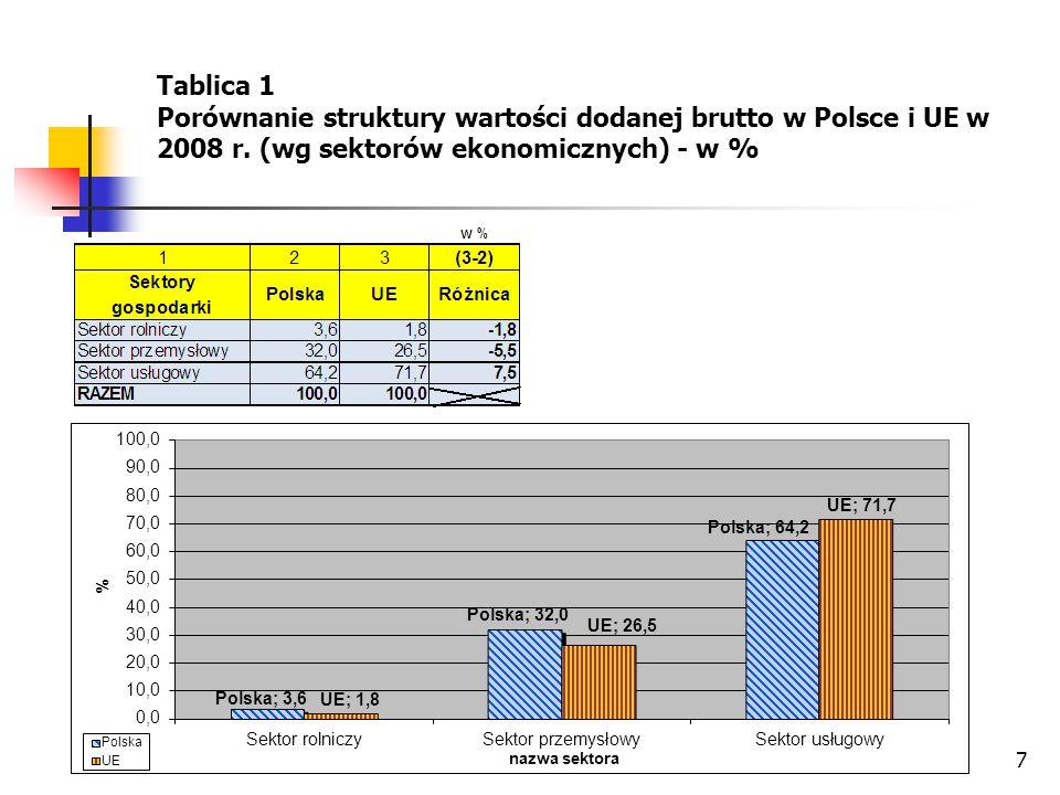 Tablica 1 Porównanie struktury wartości dodanej brutto w Polsce i UE w 2008 r.