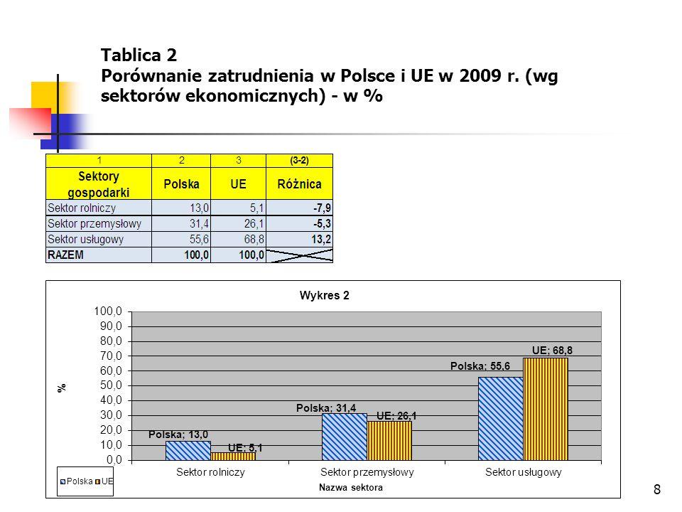 Tablica 2 Porównanie zatrudnienia w Polsce i UE w 2009 r. (wg sektorów ekonomicznych) - w %