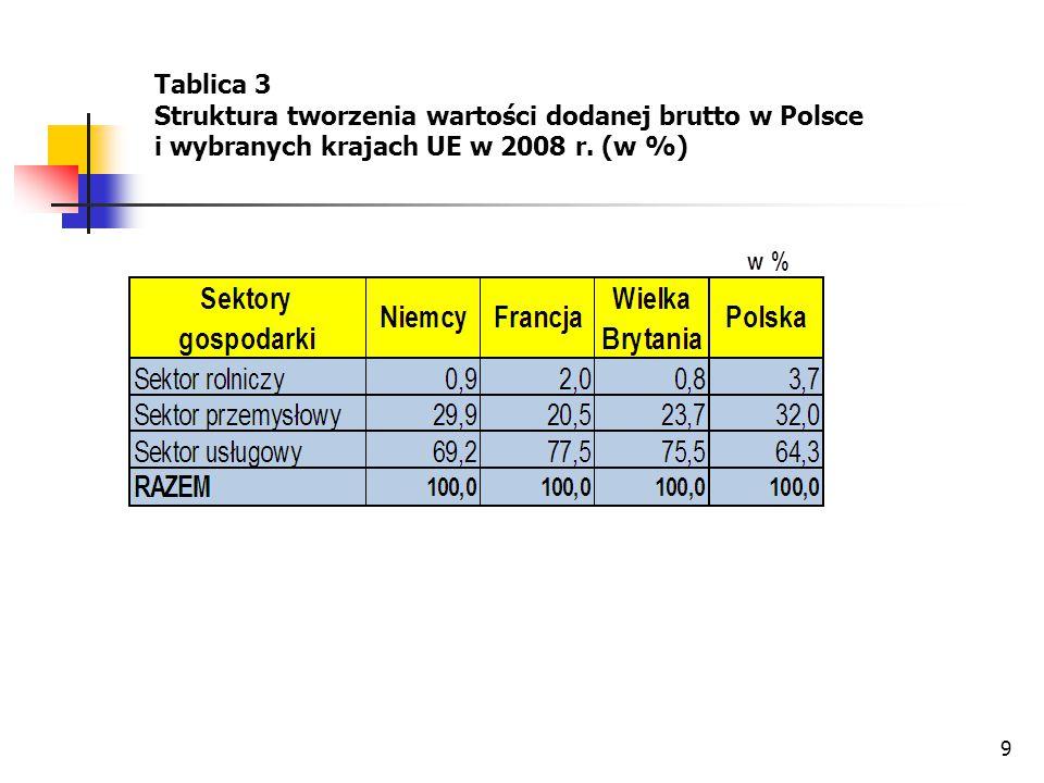 Tablica 3 Struktura tworzenia wartości dodanej brutto w Polsce i wybranych krajach UE w 2008 r.