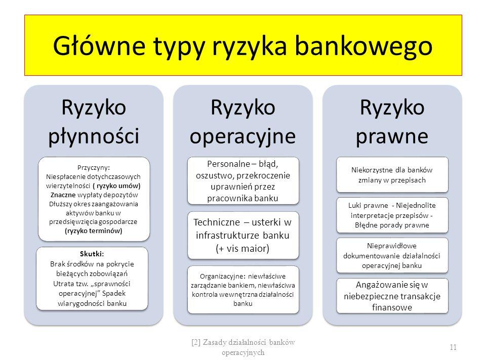 Główne typy ryzyka bankowego