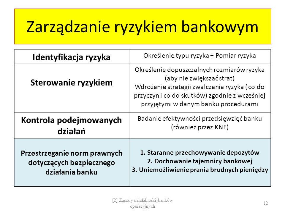 Zarządzanie ryzykiem bankowym