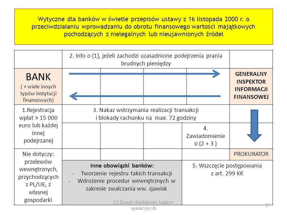 INFORMACJI FINANSOWEJ Inne obowiązki banków: