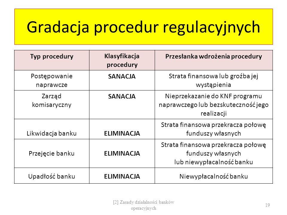 Gradacja procedur regulacyjnych