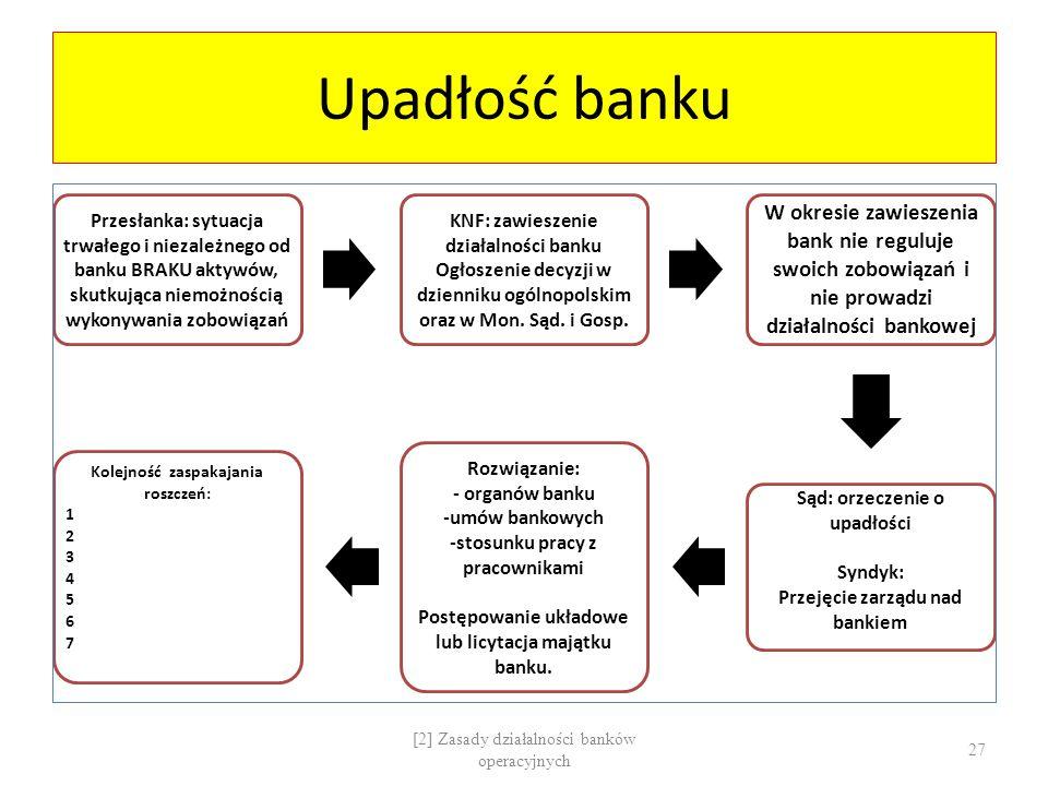 Upadłość banku Przesłanka: sytuacja trwałego i niezależnego od banku BRAKU aktywów, skutkująca niemożnością wykonywania zobowiązań.