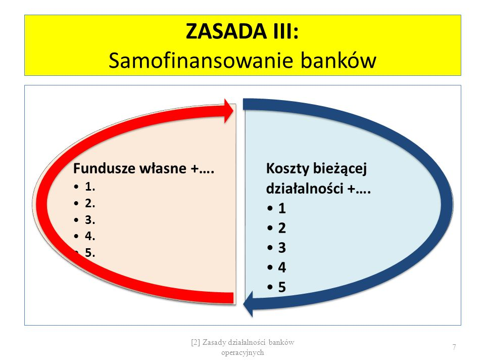ZASADA III: Samofinansowanie banków