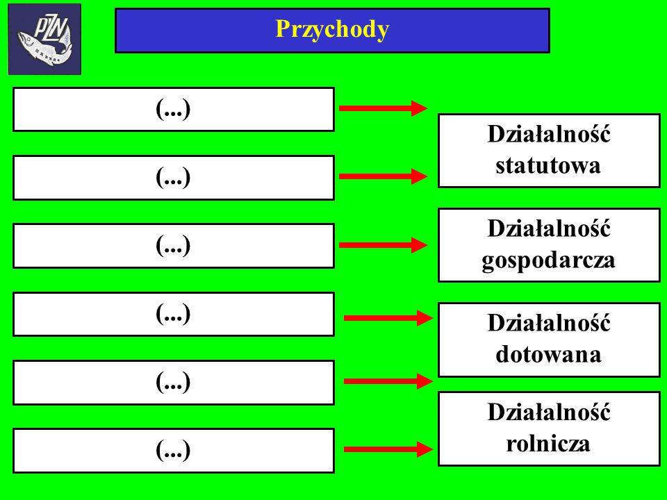 Działalność statutowa Działalność gospodarcza