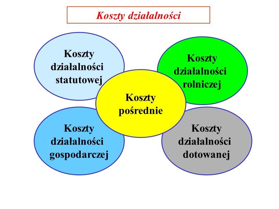 Koszty działalności Koszty. działalności. statutowej. Koszty. działalności. rolniczej. Koszty.