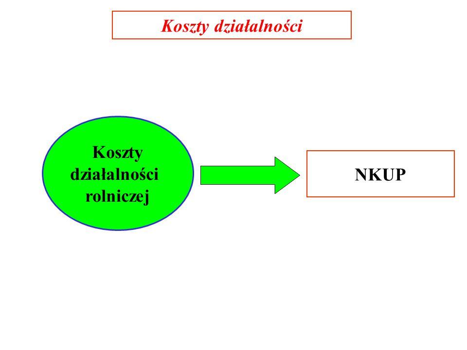 Koszty działalności Koszty działalności rolniczej NKUP