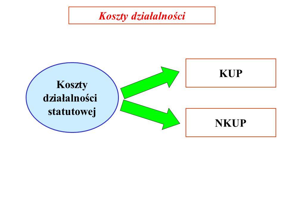 Koszty działalności KUP Koszty działalności statutowej NKUP