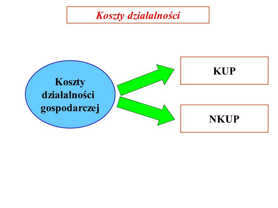 Koszty działalności KUP Koszty działalności gospodarczej NKUP