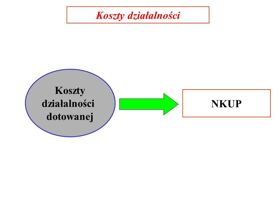 Koszty działalności Koszty działalności dotowanej NKUP