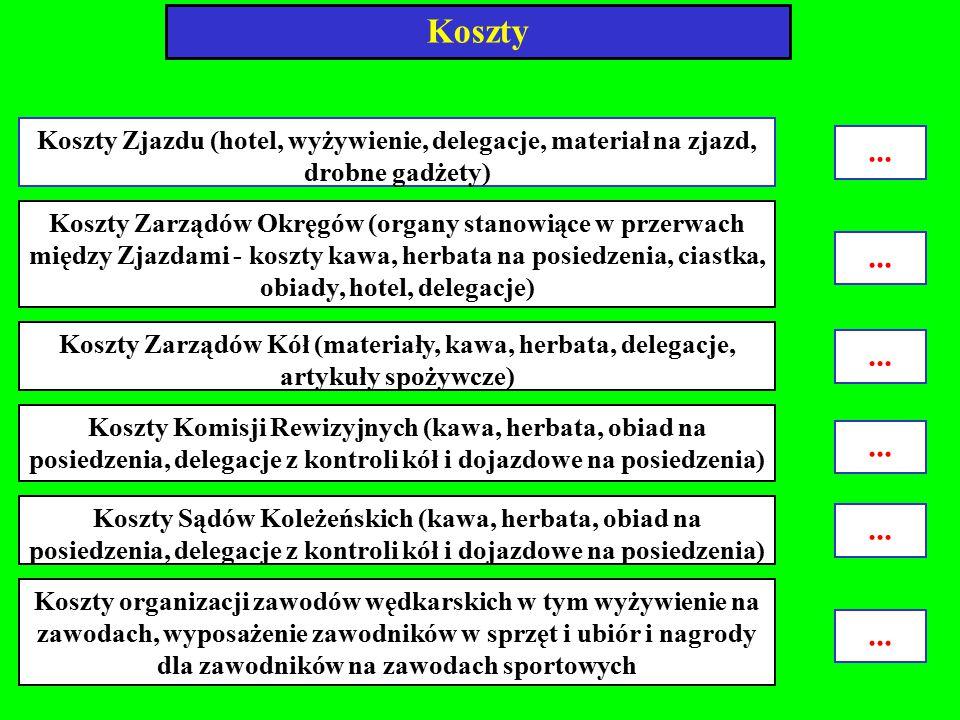 Koszty Koszty Zjazdu (hotel, wyżywienie, delegacje, materiał na zjazd, drobne gadżety) ...