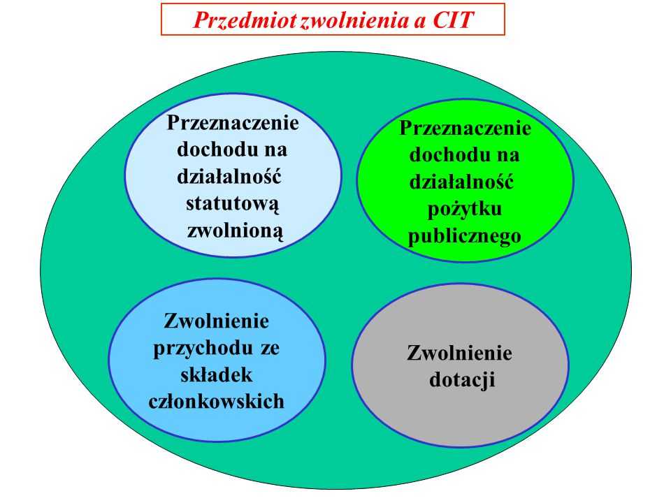 Przedmiot zwolnienia a CIT