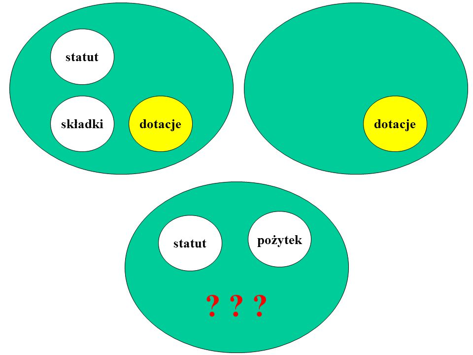 statut składki dotacje dotacje pożytek statut