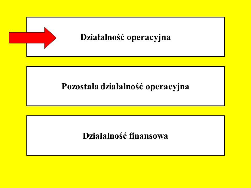 Działalność operacyjna