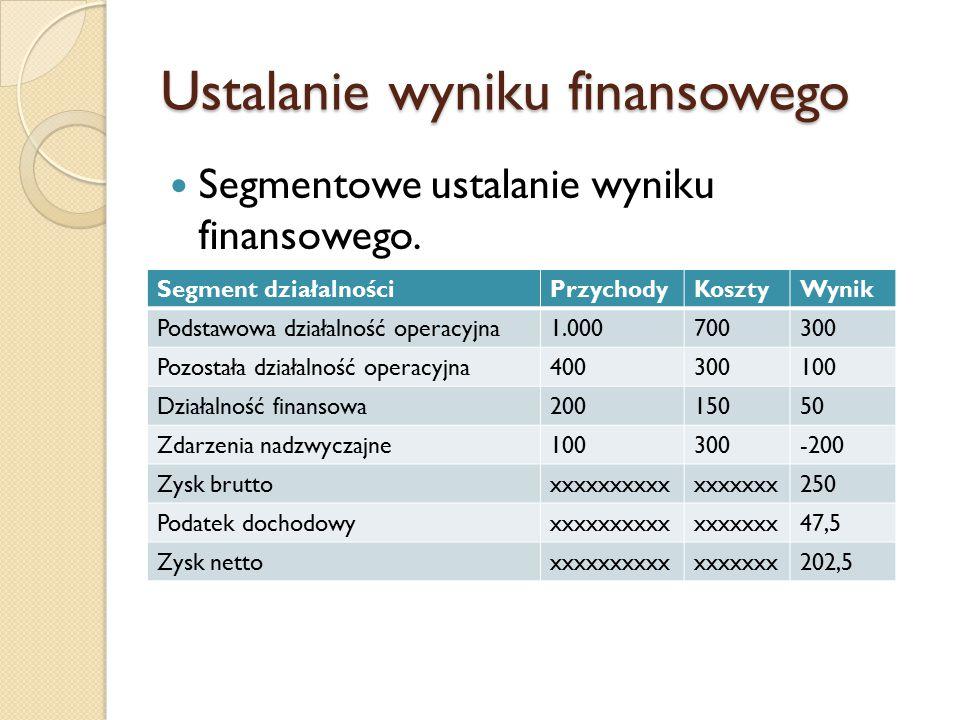 Ustalanie wyniku finansowego
