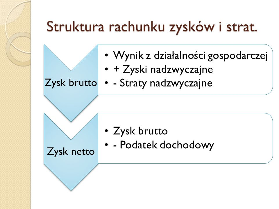 Struktura rachunku zysków i strat.