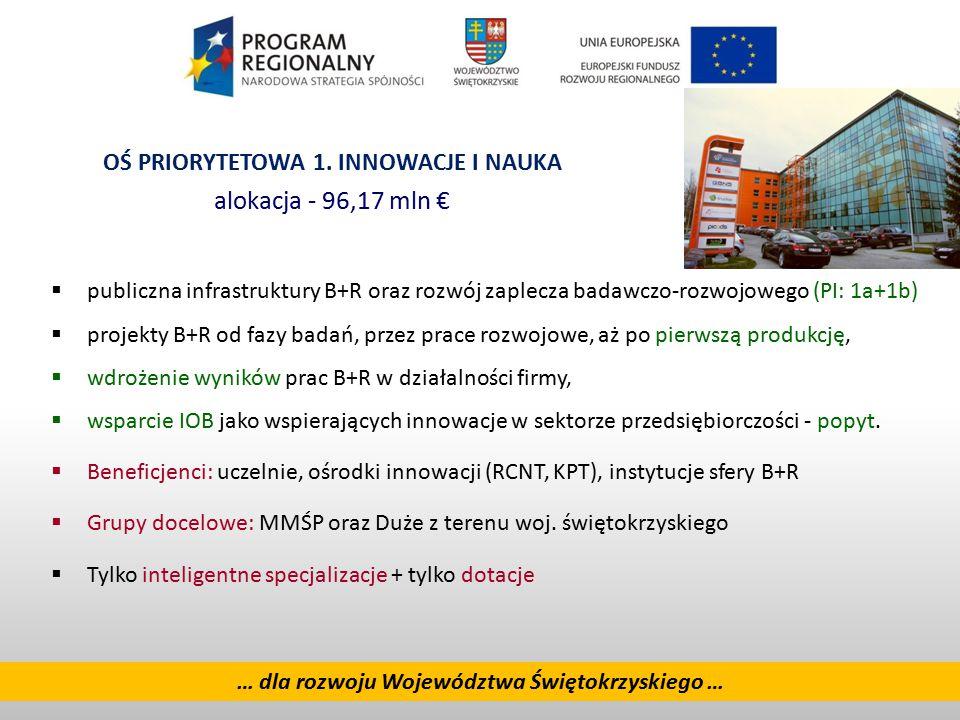 alokacja - 96,17 mln € OŚ PRIORYTETOWA 1. INNOWACJE I NAUKA