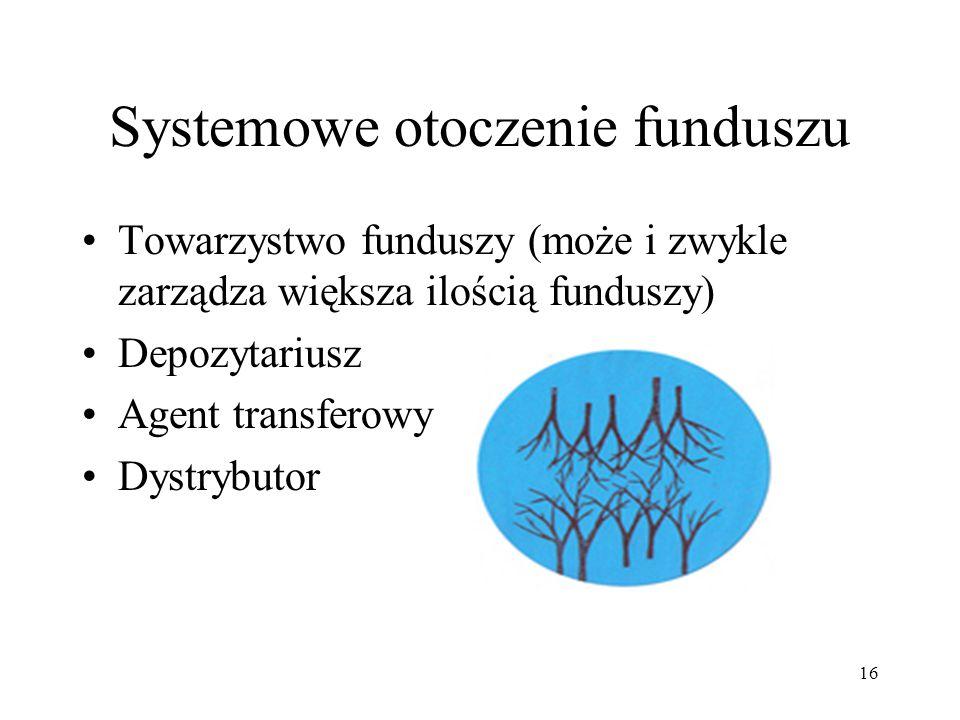 Systemowe otoczenie funduszu