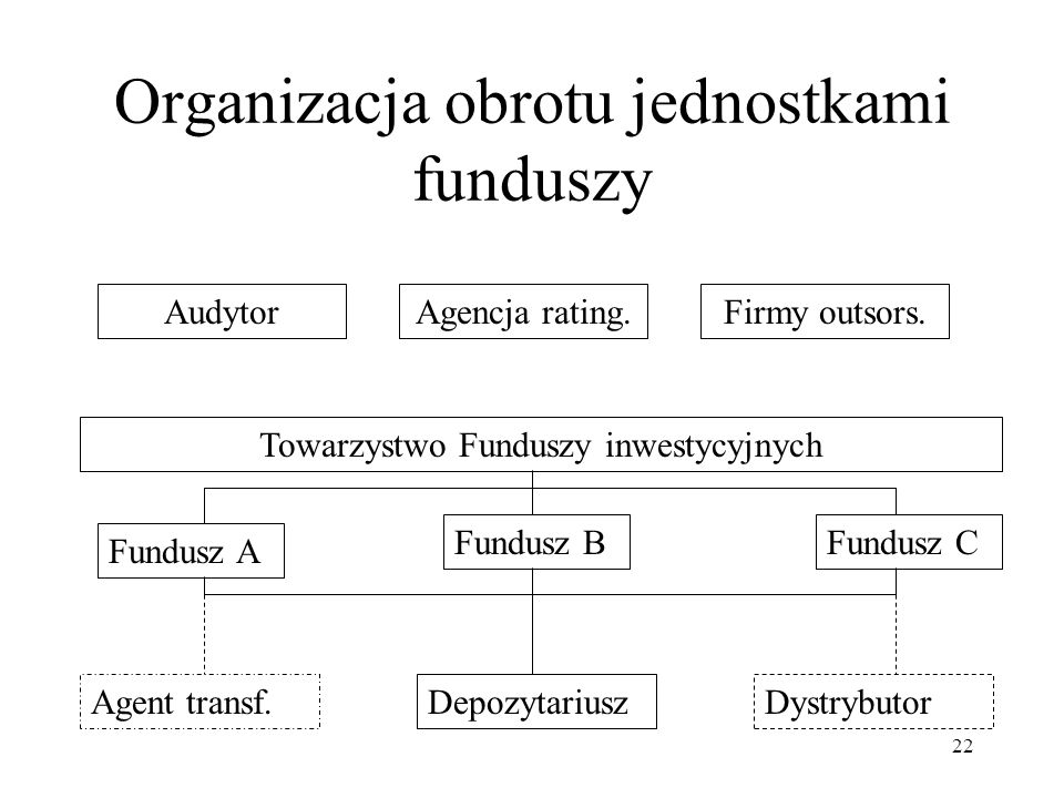 Organizacja obrotu jednostkami funduszy