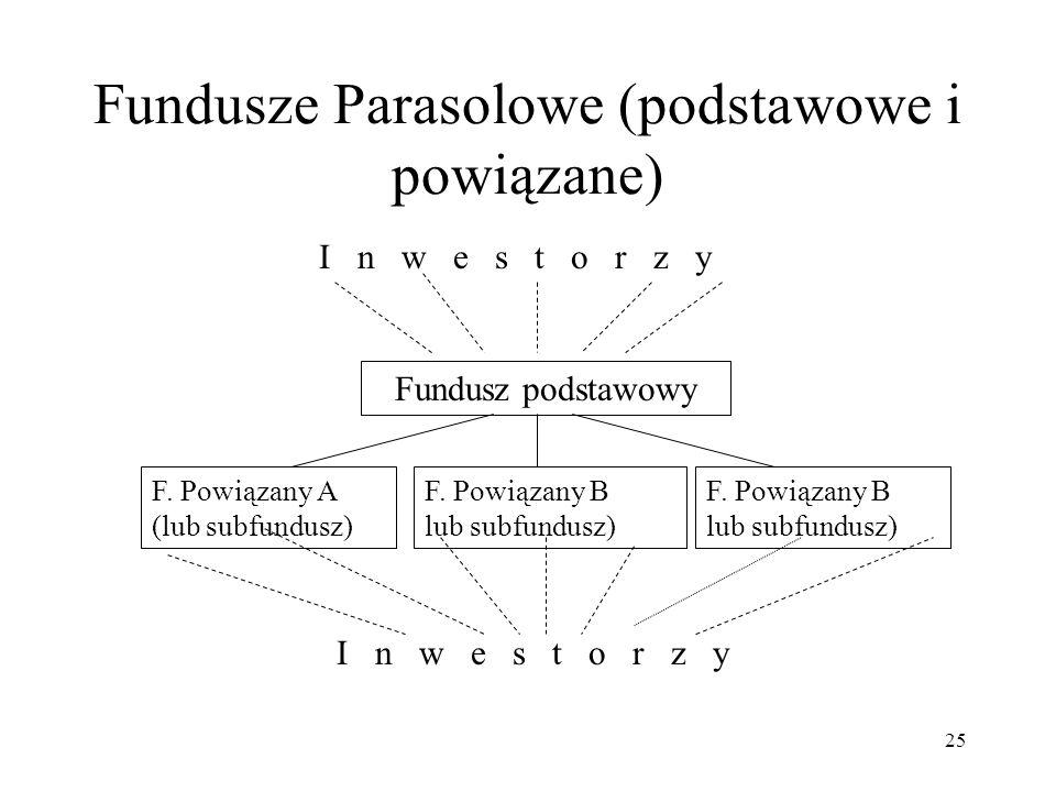 Fundusze Parasolowe (podstawowe i powiązane)