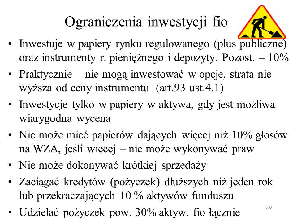 Ograniczenia inwestycji fio