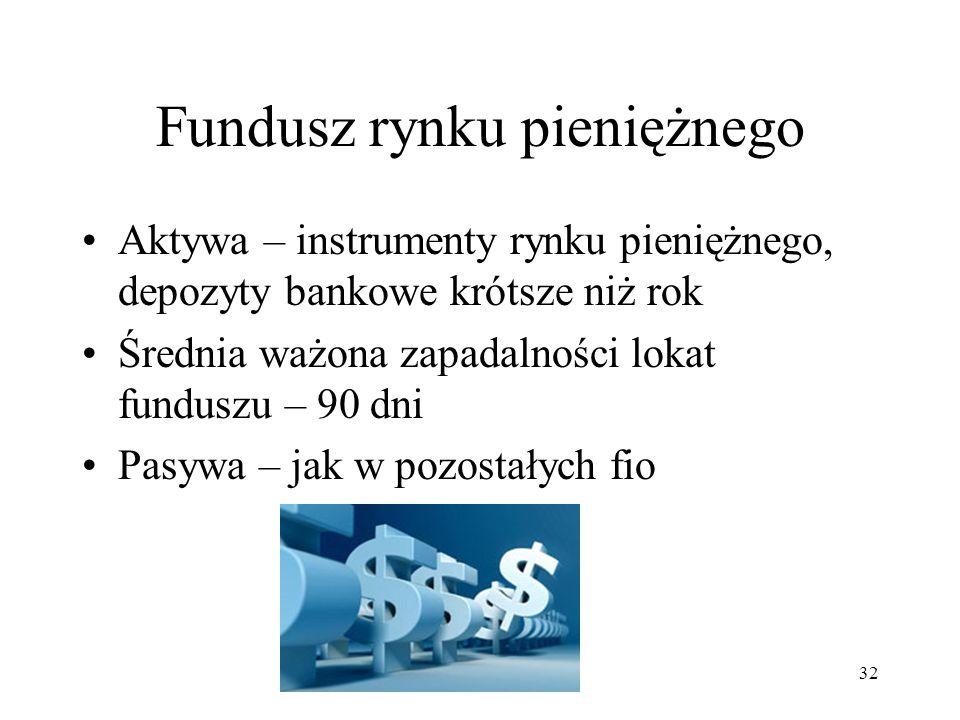 Fundusz rynku pieniężnego