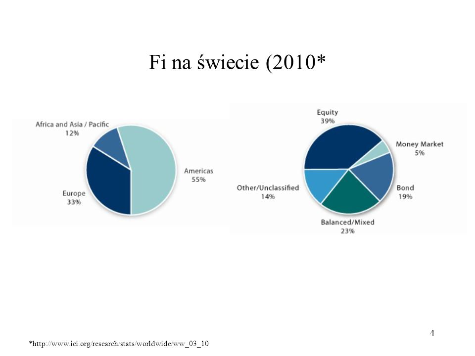 Fi na świecie (2010* *http://www.ici.org/research/stats/worldwide/ww_03_10