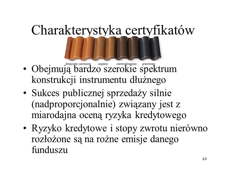 Charakterystyka certyfikatów