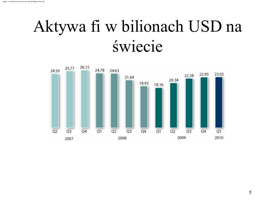 Aktywa fi w bilionach USD na świecie
