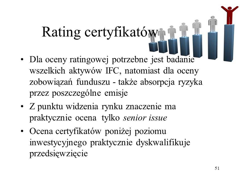 Rating certyfikatów