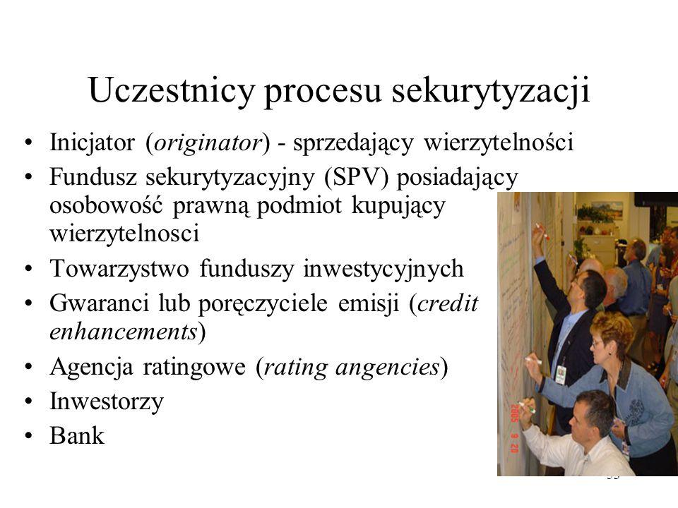 Uczestnicy procesu sekurytyzacji