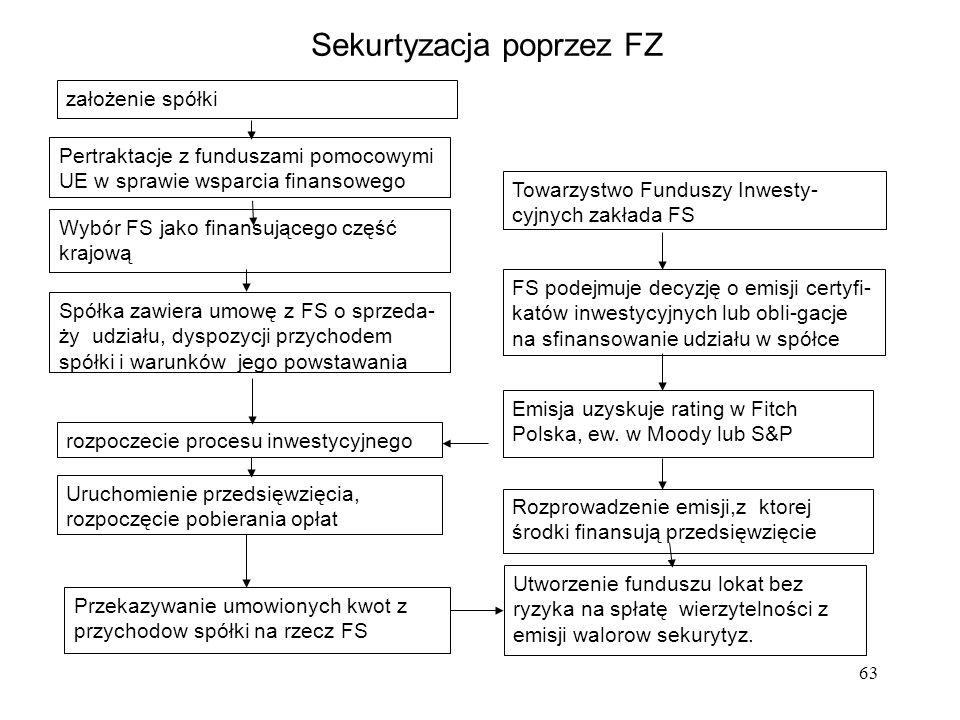 Sekurtyzacja poprzez FZ