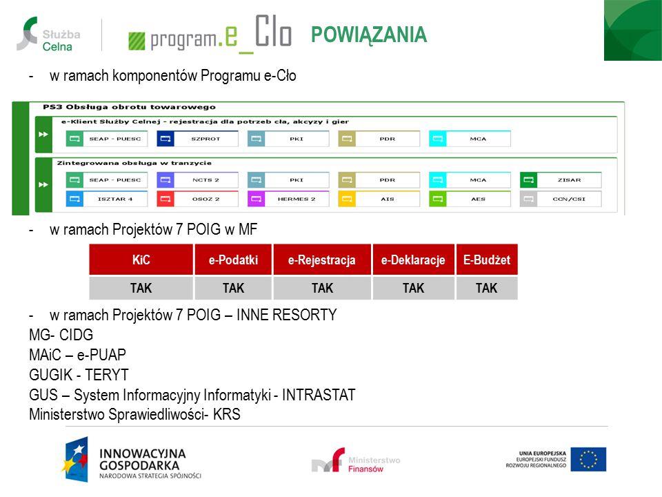 POWIĄZANIA w ramach komponentów Programu e-Cło