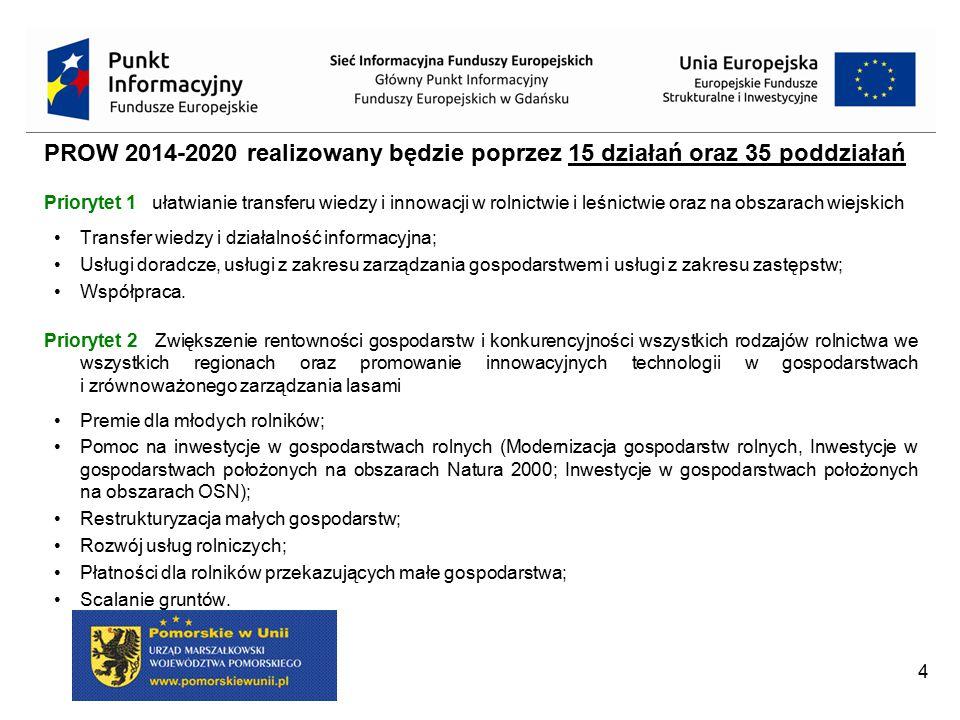 PROW 2014-2020 realizowany będzie poprzez 15 działań oraz 35 poddziałań