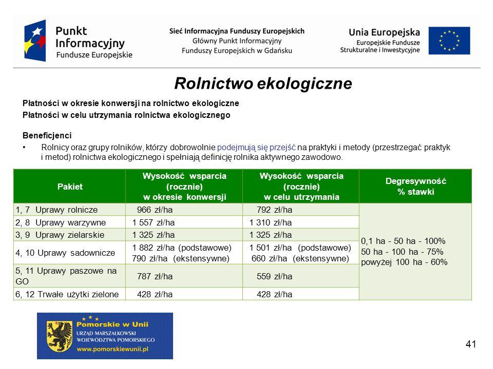 Rolnictwo ekologiczne Wysokość wsparcia (rocznie)