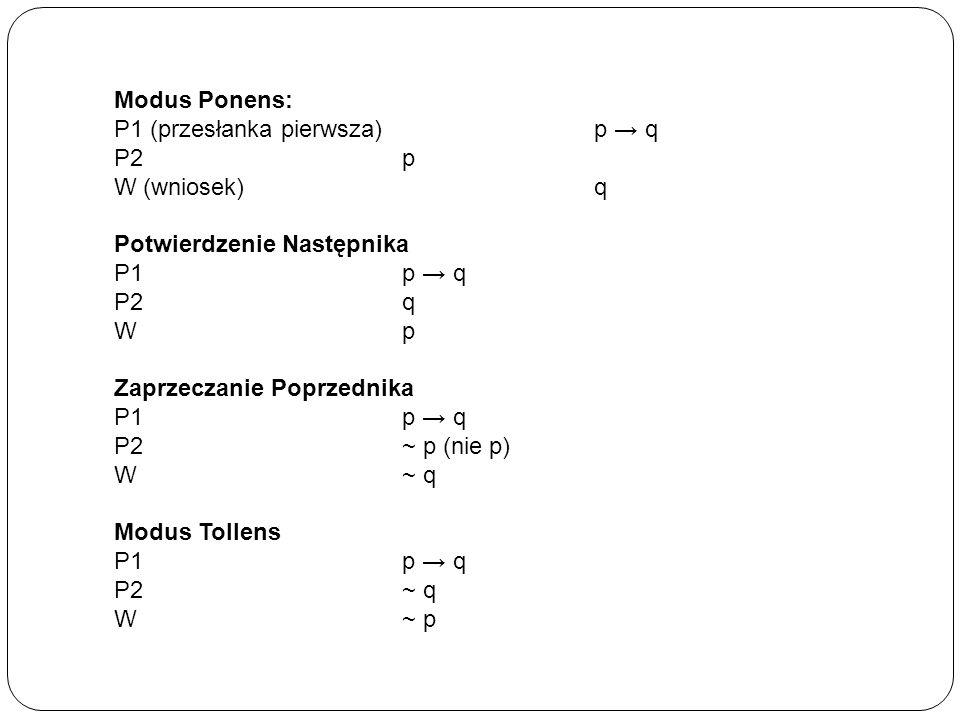 Modus Ponens: P1 (przesłanka pierwsza) p → q. P2 p. W (wniosek) q. Potwierdzenie Następnika.