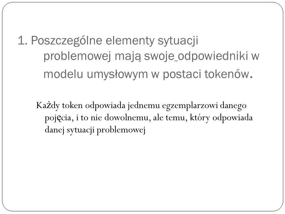 1. Poszczególne elementy sytuacji problemowej mają swoje odpowiedniki w modelu umysłowym w postaci tokenów.