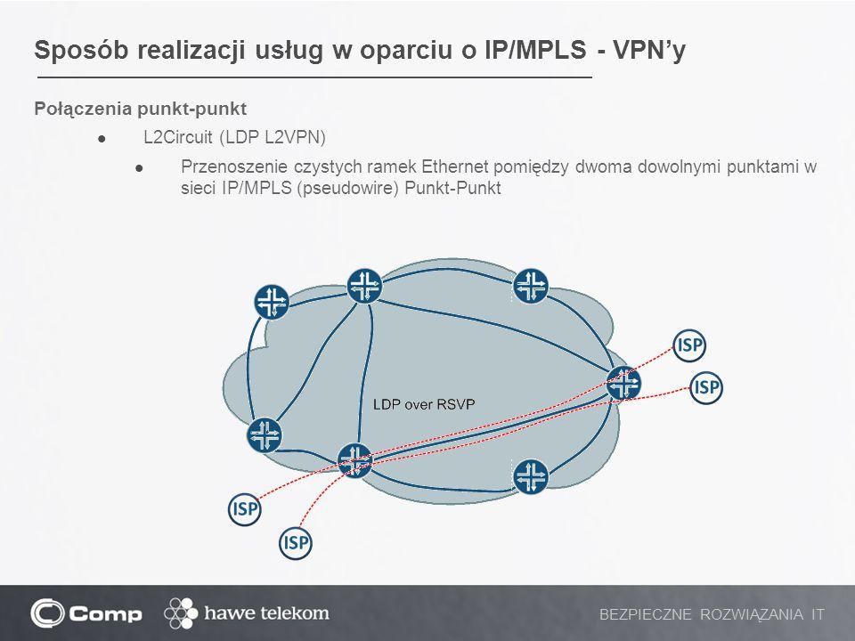Sposób realizacji usług w oparciu o IP/MPLS - VPN'y