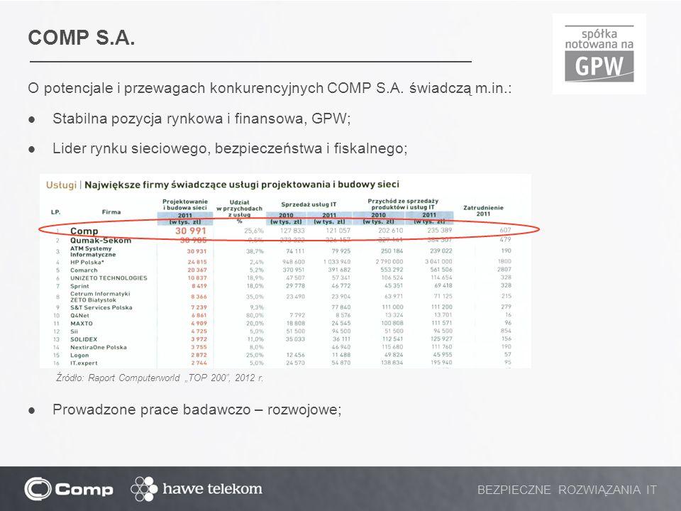 COMP S.A. O potencjale i przewagach konkurencyjnych COMP S.A. świadczą m.in.: Stabilna pozycja rynkowa i finansowa, GPW;