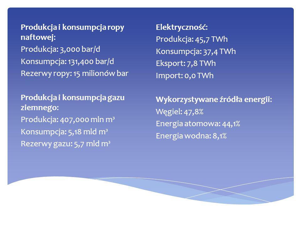 Produkcja i konsumpcja ropy naftowej: