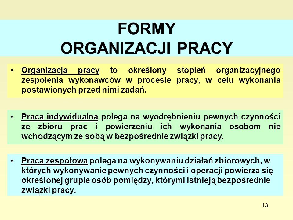 FORMY ORGANIZACJI PRACY