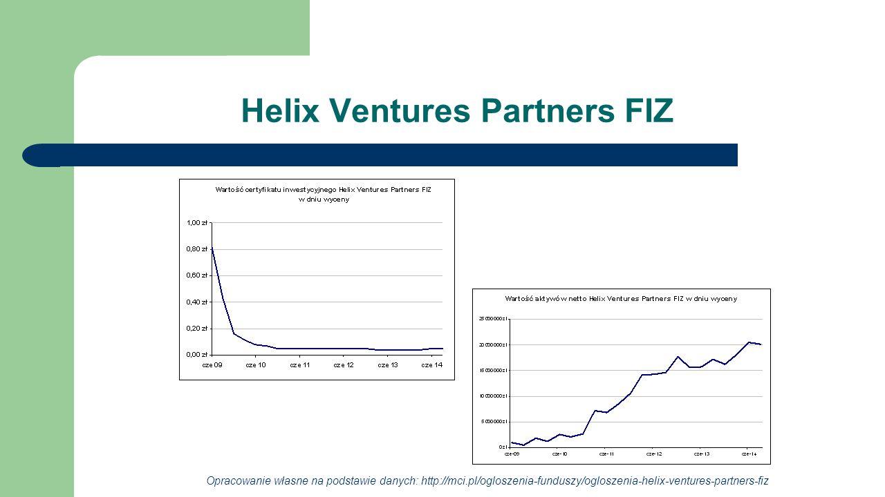 Helix Ventures Partners FIZ